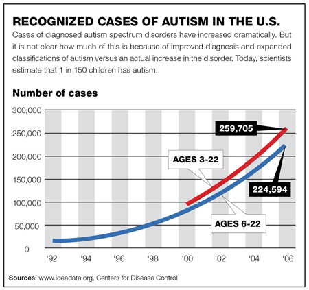 literature review on autism spectrum disorder Endosomal system genetics and autism spectrum disorders: a literature review  autism spectrum disorders (asds) are a group of debilitating neurodevelopmental disorders thought to have.